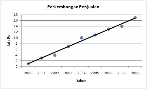 Time series plot seri 2 peramalan junaidi titik titik data tidak akan persis seluruhnya melewati garis lurus tetapi secara umum pola yang terlihat akan membentuk seperti garis lurus ccuart Gallery
