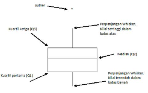 Mengenal boxplot junaidi garis horizontal bagian bawah box menyajikan kuartil pertama q1 sementara bagian atas menyajikan kuartil ketiga q3 bagian dari box adalah bidang yang ccuart Gallery