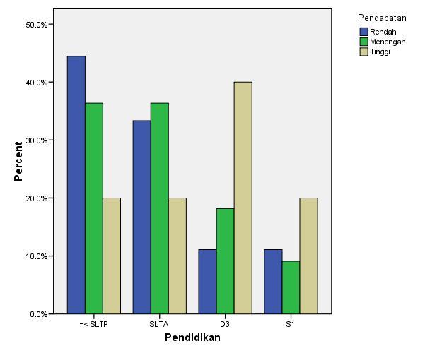 2010 junaidi laman 7 ini adalah grafik batang clustered apa perbedaannya dengan grafik batang stacked jika anda ambil pilihan stacked pada proses sebelumnya output grafik ccuart Gallery