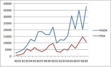 Membuat grafik dengan dua sumbu axis vertikal berbeda junaidi sekarang kita ingin menjadikan grafik pmdn dan pma dengan sumbu vertikal yang berbeda misalnya sebagai contoh kita set sumbu vertikal pertama bagian ccuart Image collections