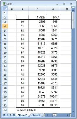 Membuat grafik dengan dua sumbu axis vertikal berbeda junaidi sebagai latihan mari kita ketikkan data tersebut pada worksheet seperti tampilan di bawah ini perhatikan kolom e adalah tahun tetapi judul tahunnya ccuart Gallery